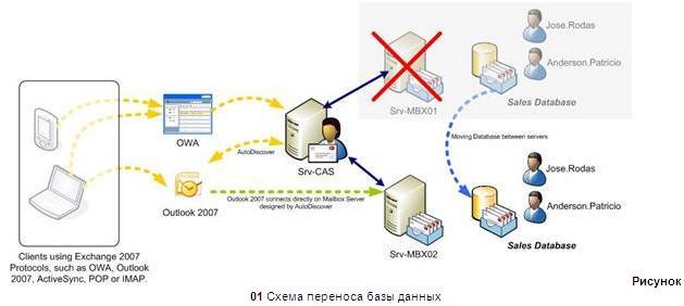 Почтовый сервер exchange своими руками