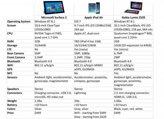 ipad_surface2_2520_comparison
